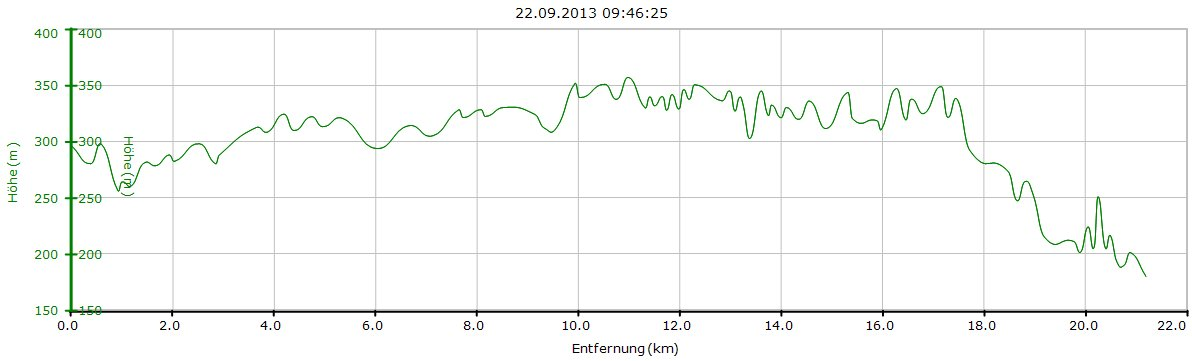 Höhenprofil 23. ZEAG energie Heuchelberglauf 2013