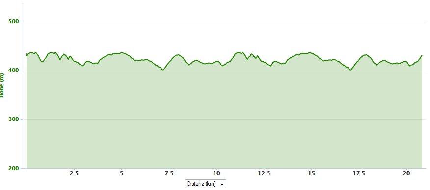 Höhenprofil Rothenburger Halbmarathon